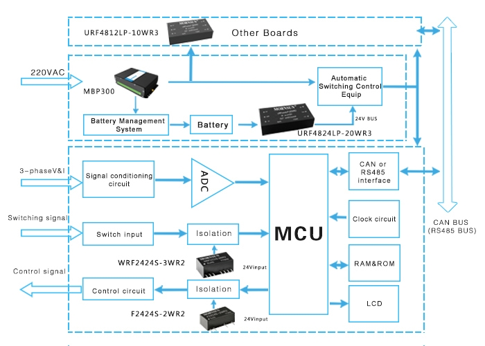 DTU application in power distribution system