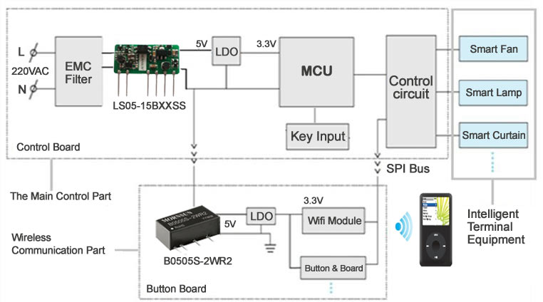 Smart Switch Control Diagram
