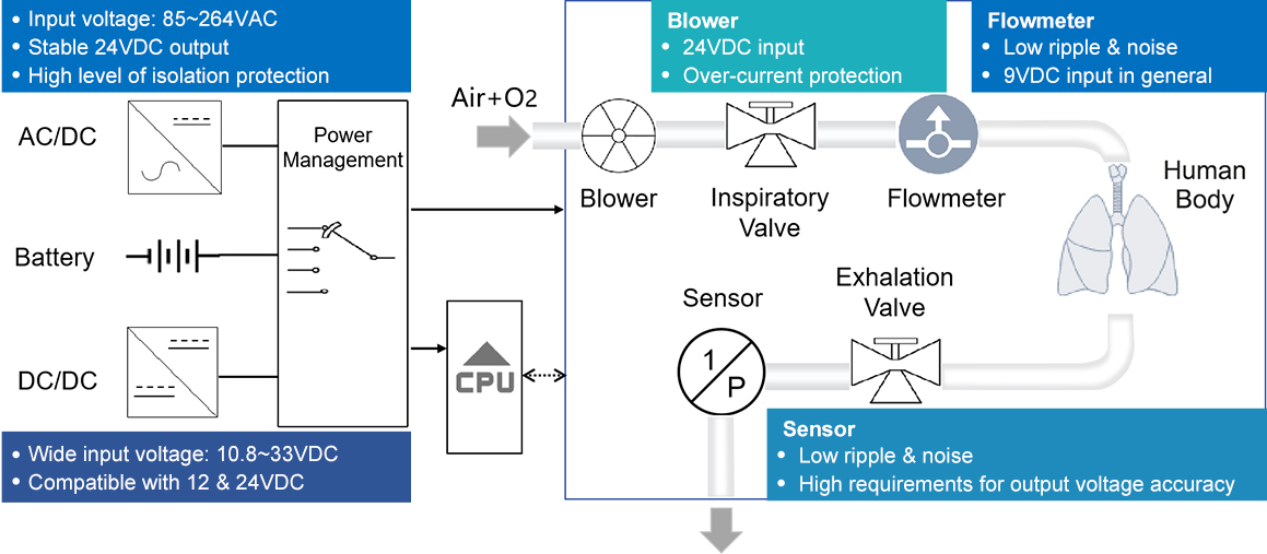 Ventilator Application Analysis
