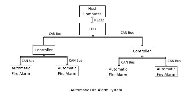 Automatic fire alarm system-CAN transceiver module.jpg