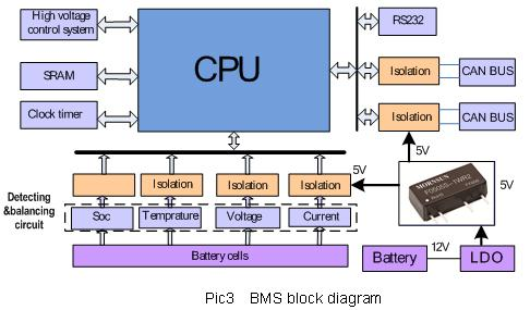 Power modules solutions for automobile electronic industry3