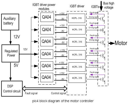 Power modules solutions for automobile electronic industry4