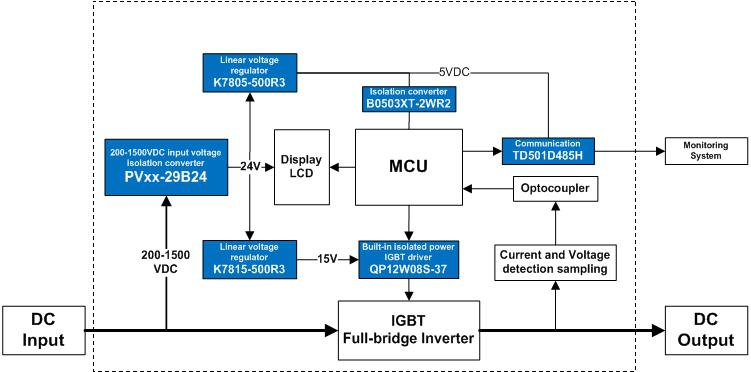 Power Solution for Monitoring Unit of PV solar Inverter