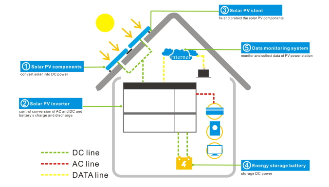 Off-grid household energy storage system