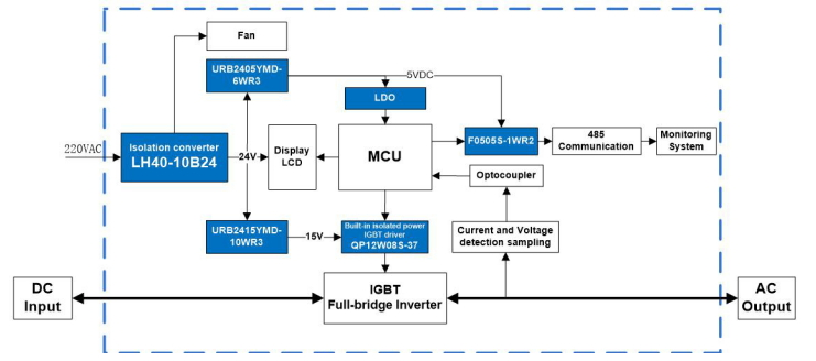 Power Solution for solar PV grid-connected inverter monitoring unit