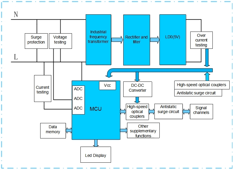 illustrations of power supply solution for frequency transformer step-down structure