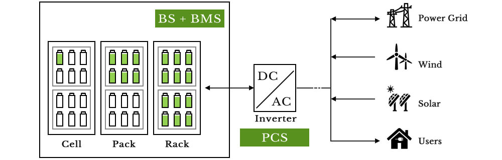 Architecture of Battery Energy Storage Systems(BESS)