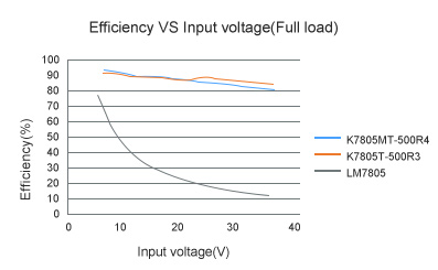 Efficiency VS Input voltage(Full load)